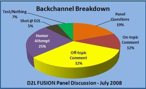 Pie chart of backchannel usage