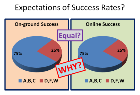 Completion rates expectations.