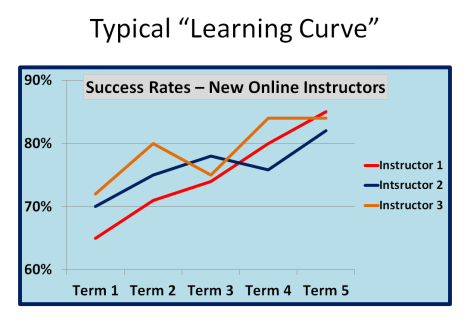 Student grades with new online instructors
