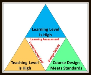 eLearning Quality Triangles